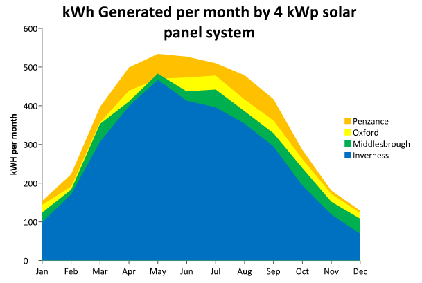 Chart showing kWh generated by a 4kW Solar PV installation in different areas of the UK including Oxford