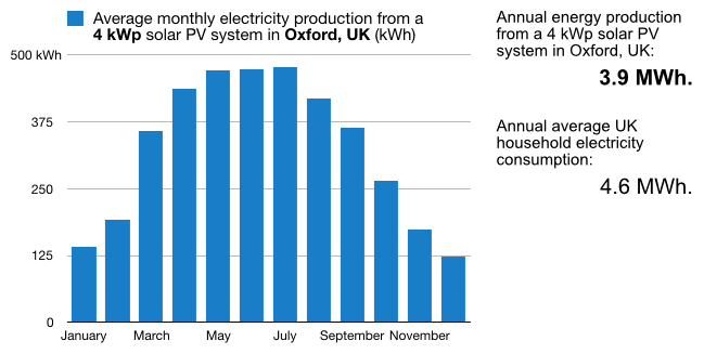 A plot of the electricity generated monthly by a typical 4 kWp solar PV system in Oxford, UK, which has virtually identical solar conditions to Reading.  A 4 kWp system would typically generate 3.6 MWh of electricity per year, compared to the 4.6 MWh of electricity that the average UK household uses annually.
