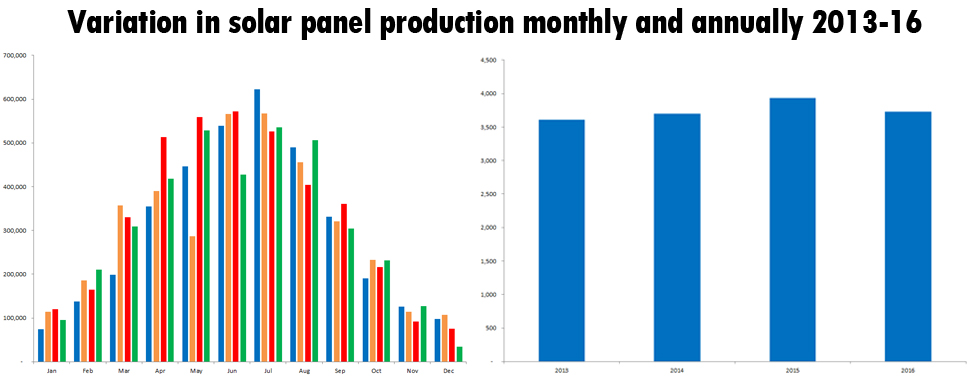 Variation in solar panel production, monthly and annually 2013-2016
