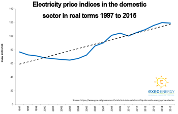 Domestic electricity price trends