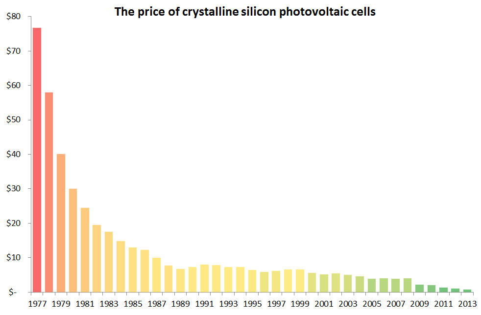 The price of crystalline silicone photovoltaic cells since 1977