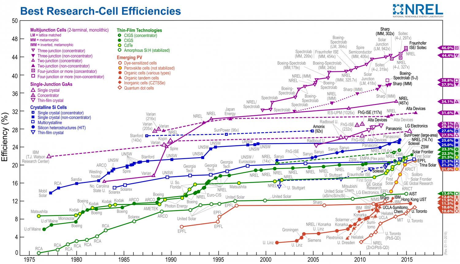 Solar cell best efficiencies