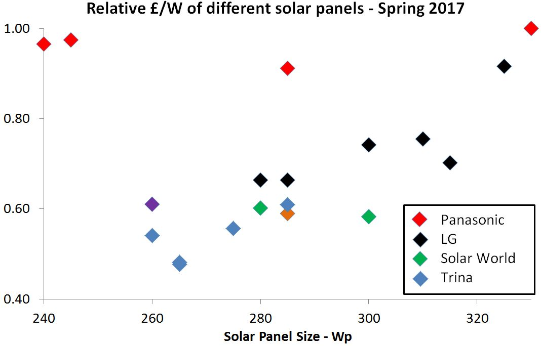 comparing the prices of different solar panels solar panel cost comparison