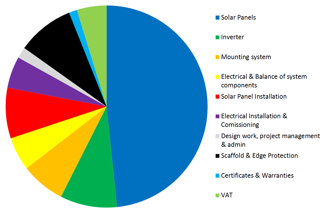 Solar Panel Costs - The Definitive Guide | Exeo Energy