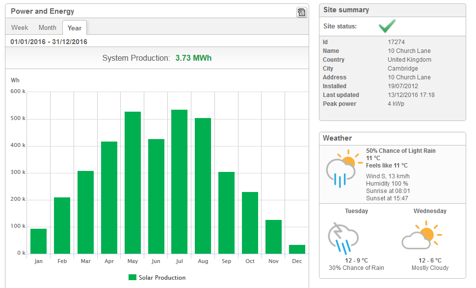 Solar Power Monitoring System : Solar panel monitoring system image collections diagram