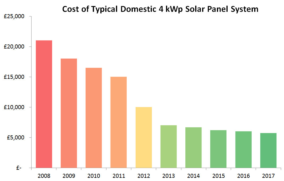 Why Install Solar Panels Exeo Energy
