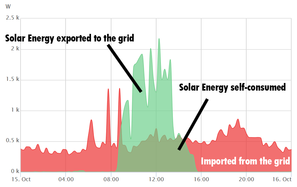 Solar Panel system generation in Oxford over 24 hour period