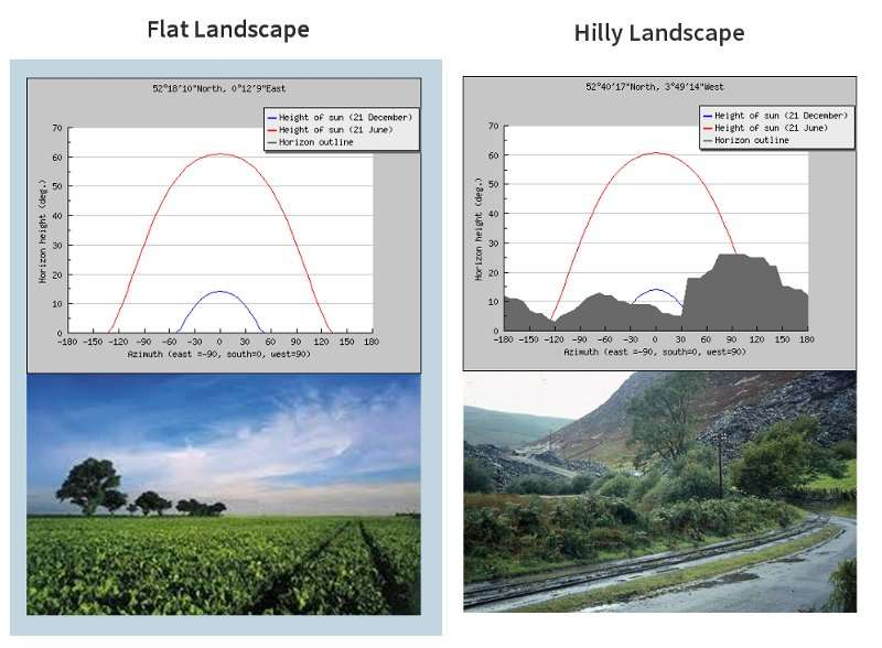Diagram showing solar position in the sky over a year for both flat and hilly landscapes.